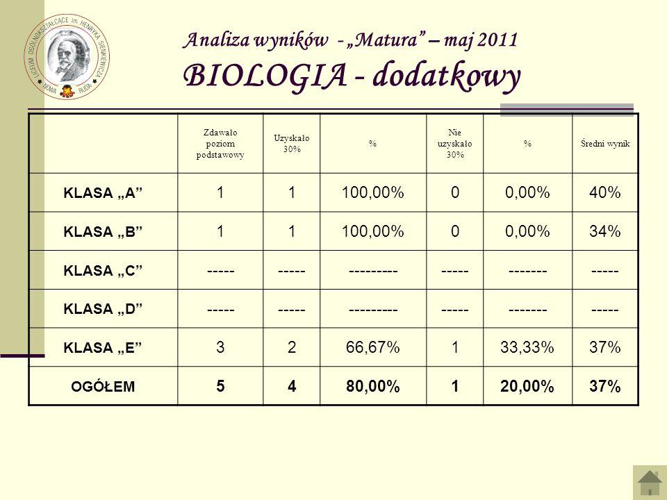 Analiza wyników - Matura – maj 2011 BIOLOGIA - dodatkowy Zdawało poziom podstawowy Uzyskało 30% % Nie uzyskało 30% %Średni wynik KLASA A 11100,00%00,00%40% KLASA B 11100,00%00,00%34% KLASA C ----- -------------------------- KLASA D ----- -------------------------- KLASA E 3266,67%133,33%37% OGÓŁEM 5480,00%120,00%37%