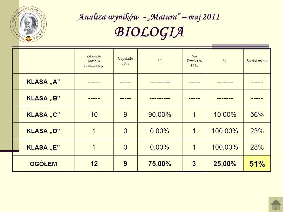 Analiza wyników - Matura – maj 2011 BIOLOGIA Zdawało poziom rozszerzony Uzyskało 30% % Nie Uzyskało 30% %Średni wynik KLASA A ----- -------------------------- KLASA B ----- -------------------------- KLASA C 10990,00%110,00%56% KLASA D 100,00%1100,00%23% KLASA E 100,00%1100,00%28% OGÓŁEM 12975,00%325,00% 51%