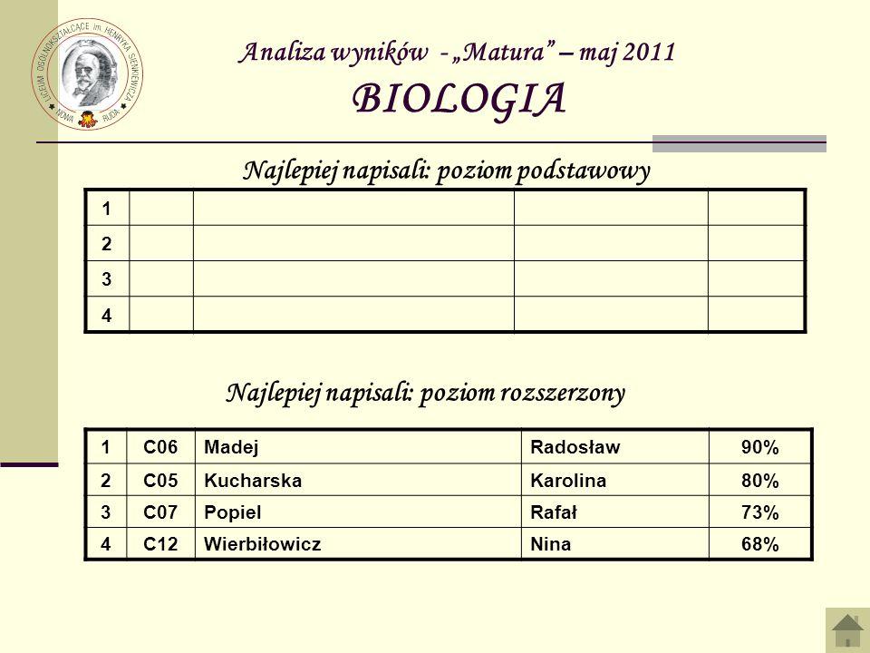 Analiza wyników - Matura – maj 2011 BIOLOGIA 1 2 3 4 Najlepiej napisali: poziom podstawowy Najlepiej napisali: poziom rozszerzony 1C06MadejRadosław90% 2C05KucharskaKarolina80% 3C07PopielRafał73% 4C12WierbiłowiczNina68%