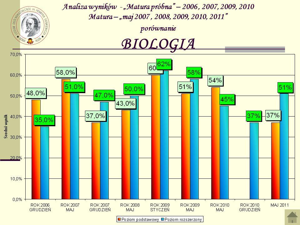 Analiza wyników - Matura próbna – 2006, 2007, 2009, 2010 Matura – maj 2007, 2008, 2009, 2010, 2011 porównanie BIOLOGIA