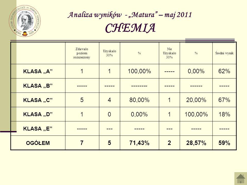 Analiza wyników - Matura – maj 2011 CHEMIA Zdawało poziom rozszerzony Uzyskało 30% % Nie Uzyskało 30% %Średni wynik KLASA A 11100,00%-----0,00%62% KLASA B ----- ------------------------ KLASA C 5480,00%120,00%67% KLASA D 100,00%1100,00%18% KLASA E --------------------- OGÓŁEM 7571,43%228,57%59%