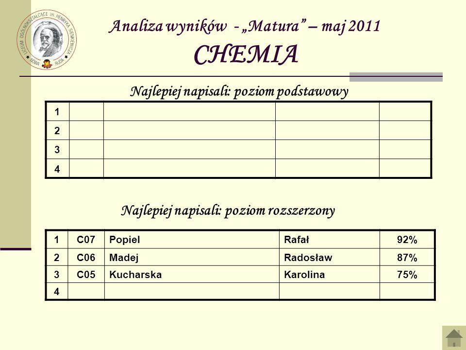 Analiza wyników - Matura – maj 2011 CHEMIA 1 2 3 4 Najlepiej napisali: poziom podstawowy Najlepiej napisali: poziom rozszerzony 1C07PopielRafał92% 2C0