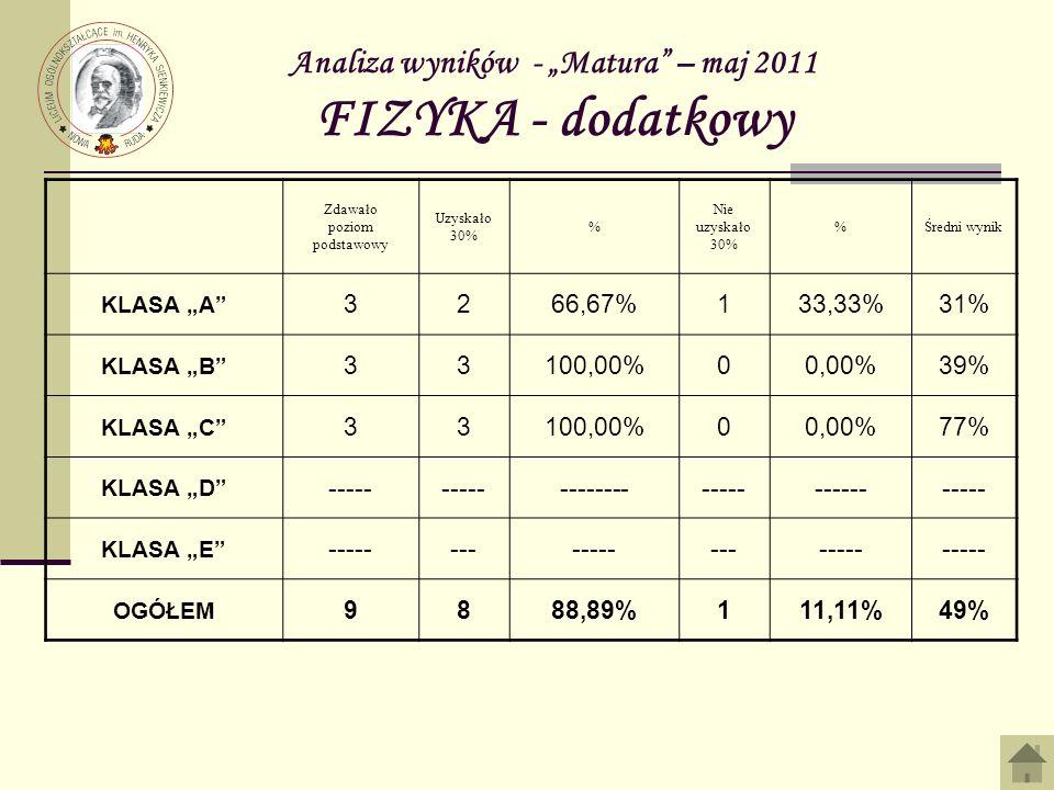 Analiza wyników - Matura – maj 2011 FIZYKA - dodatkowy Zdawało poziom podstawowy Uzyskało 30% % Nie uzyskało 30% %Średni wynik KLASA A 3266,67%133,33%