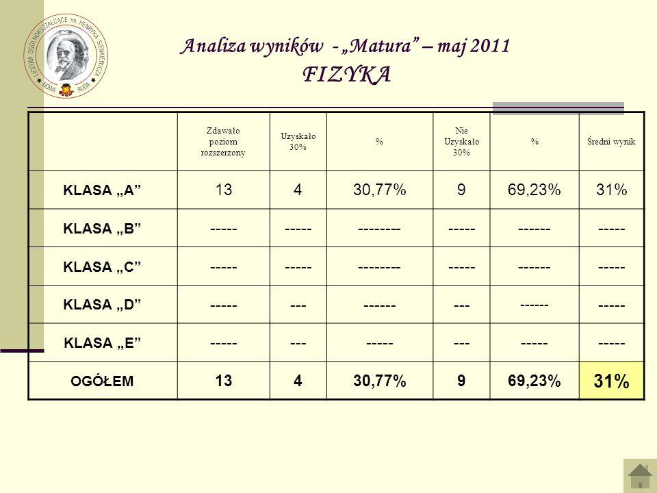 Analiza wyników - Matura – maj 2011 FIZYKA Zdawało poziom rozszerzony Uzyskało 30% % Nie Uzyskało 30% %Średni wynik KLASA A 13430,77%969,23%31% KLASA B ----- ------------------------ KLASA C ----- ------------------------ KLASA D ----------------- ------ ----- KLASA E --------------------- OGÓŁEM 13430,77%969,23% 31%