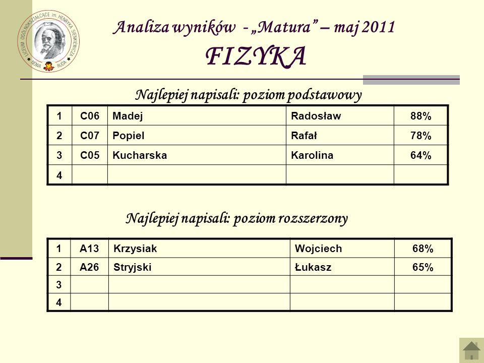 Analiza wyników - Matura – maj 2011 FIZYKA 1C06MadejRadosław88% 2C07PopielRafał78% 3C05KucharskaKarolina64% 4 Najlepiej napisali: poziom podstawowy Na