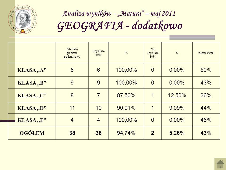 Analiza wyników - Matura – maj 2011 GEOGRAFIA - dodatkowo Zdawało poziom podstawowy Uzyskało 30% % Nie uzyskało 30% %Średni wynik KLASA A 66100,00%00,00%50% KLASA B 99100,00%00,00%43% KLASA C 8787,50%112,50%36% KLASA D 111090,91%19,09%44% KLASA E 44100,00%00,00%46% OGÓŁEM 383694,74%25,26%43%