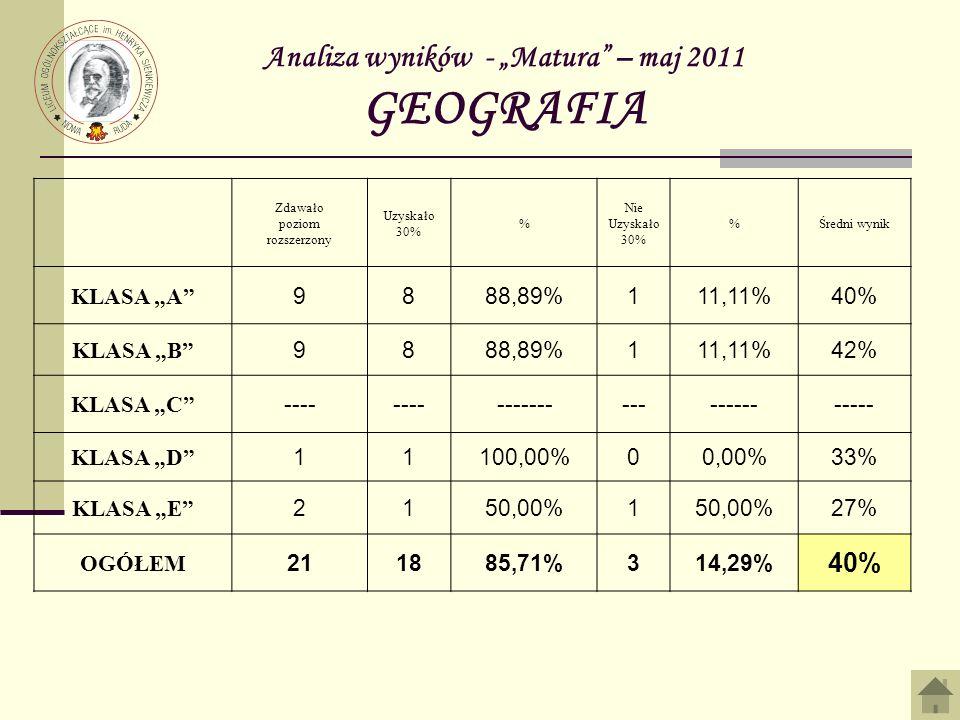 Analiza wyników - Matura – maj 2011 GEOGRAFIA Zdawało poziom rozszerzony Uzyskało 30% % Nie Uzyskało 30% %Średni wynik KLASA A 9888,89%111,11%40% KLAS