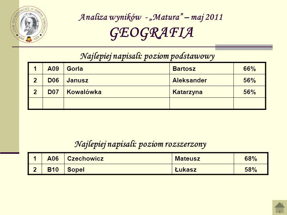 Analiza wyników - Matura – maj 2011 GEOGRAFIA 1A09GorlaBartosz66% 2D06JanuszAleksander56% 2D07KowalówkaKatarzyna56% Najlepiej napisali: poziom podstaw