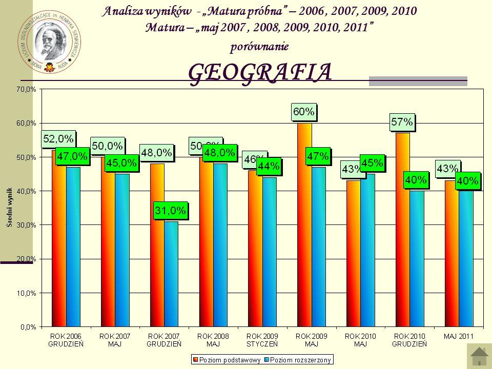 Analiza wyników - Matura próbna – 2006, 2007, 2009, 2010 Matura – maj 2007, 2008, 2009, 2010, 2011 porównanie GEOGRAFIA