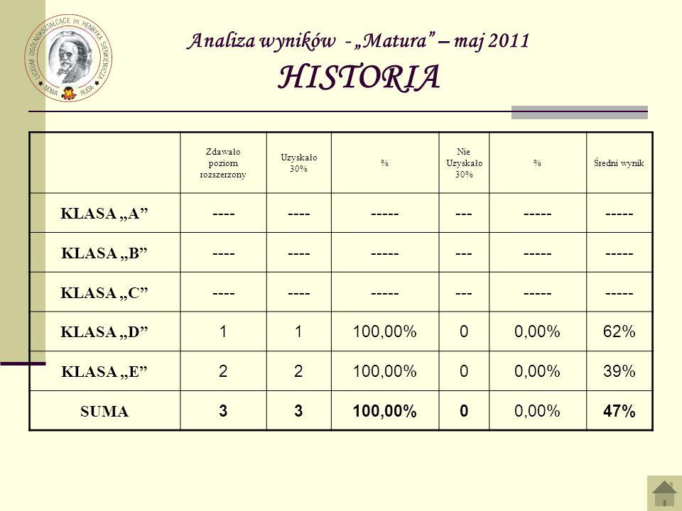 Analiza wyników - Matura – maj 2011 HISTORIA Zdawało poziom rozszerzony Uzyskało 30% % Nie Uzyskało 30% %Średni wynik KLASA A ---- ------------- KLASA