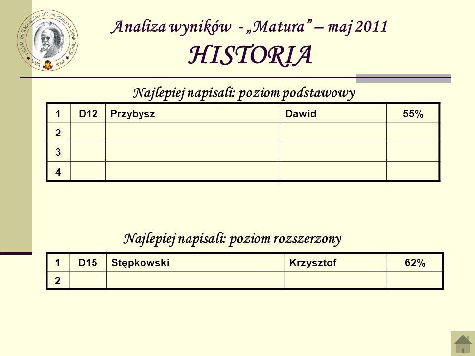 Analiza wyników - Matura – maj 2011 HISTORIA 1D12PrzybyszDawid55% 2 3 4 Najlepiej napisali: poziom podstawowy Najlepiej napisali: poziom rozszerzony 1D15StępkowskiKrzysztof62% 2