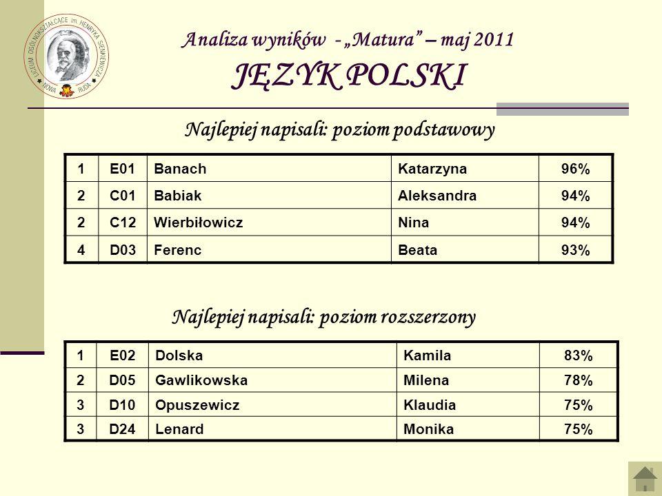 Analiza wyników - Matura – maj 2011 JĘZYK POLSKI 1E01BanachKatarzyna96% 2C01BabiakAleksandra94% 2C12WierbiłowiczNina94% 4D03FerencBeata93% Najlepiej n