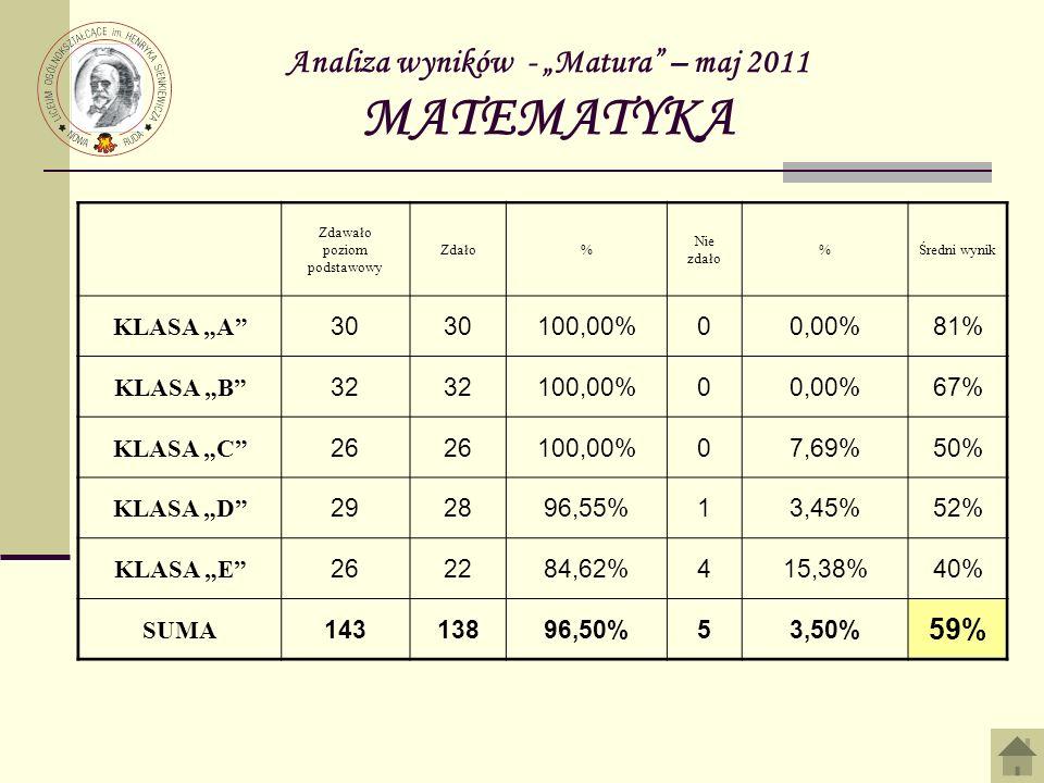 Analiza wyników - Matura – maj 2011 MATEMATYKA Zdawało poziom podstawowy Zdało% Nie zdało %Średni wynik KLASA A 30 100,00%00,00%81% KLASA B 32 100,00%00,00%67% KLASA C 26 100,00%07,69%50% KLASA D 292896,55%13,45%52% KLASA E 262284,62%415,38%40% SUMA 14313896,50%53,50% 59%