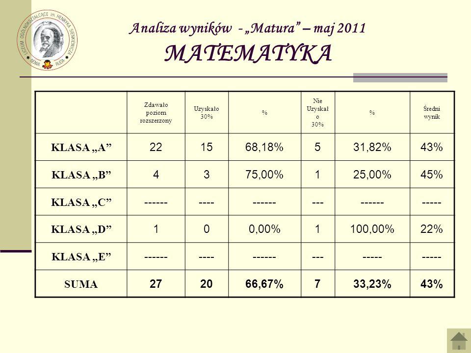 Analiza wyników - Matura – maj 2011 MATEMATYKA Zdawało poziom rozszerzony Uzyskało 30% % Nie Uzyskał o 30% % Średni wynik KLASA A 221568,18%531,82%43% KLASA B 4375,00%125,00%45% KLASA C ------------------------------ KLASA D 100,00%1100,00%22% KLASA E ------------------------ SUMA 272066,67%733,23%43%