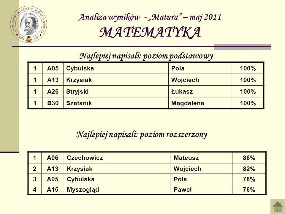 Analiza wyników - Matura – maj 2011 MATEMATYKA 1A05CybulskaPola100% 1A13KrzysiakWojciech100% 1A26StryjskiŁukasz100% 1B30SzatanikMagdalena100% Najlepie