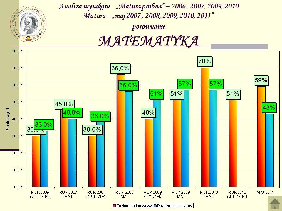 Analiza wyników - Matura próbna – 2006, 2007, 2009, 2010 Matura – maj 2007, 2008, 2009, 2010, 2011 porównanie MATEMATYKA