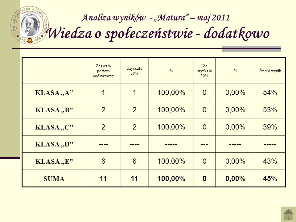 Analiza wyników - Matura – maj 2011 Wiedza o społeczeństwie - dodatkowo Zdawało poziom podstawowy Uzyskało 30% % Nie uzyskało 30% %Średni wynik KLASA A 11100,00%00,00%54% KLASA B 22100,00%00,00%53% KLASA C 22100,00%00,00%39% KLASA D ---- ------------- KLASA E 66100,00%00,00%43% SUMA 11 100,00%00,00%45%
