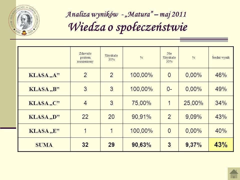 Analiza wyników - Matura – maj 2011 Wiedza o społeczeństwie Zdawało poziom rozszerzony Uzyskało 30% % Nie Uzyskało 30% %Średni wynik KLASA A 22100,00%00,00%46% KLASA B 33100,00%0-0,00%49% KLASA C 4375,00%125,00%34% KLASA D 222090,91%29,09%43% KLASA E 11100,00%00,00%40% SUMA 322990,63%39,37% 43%