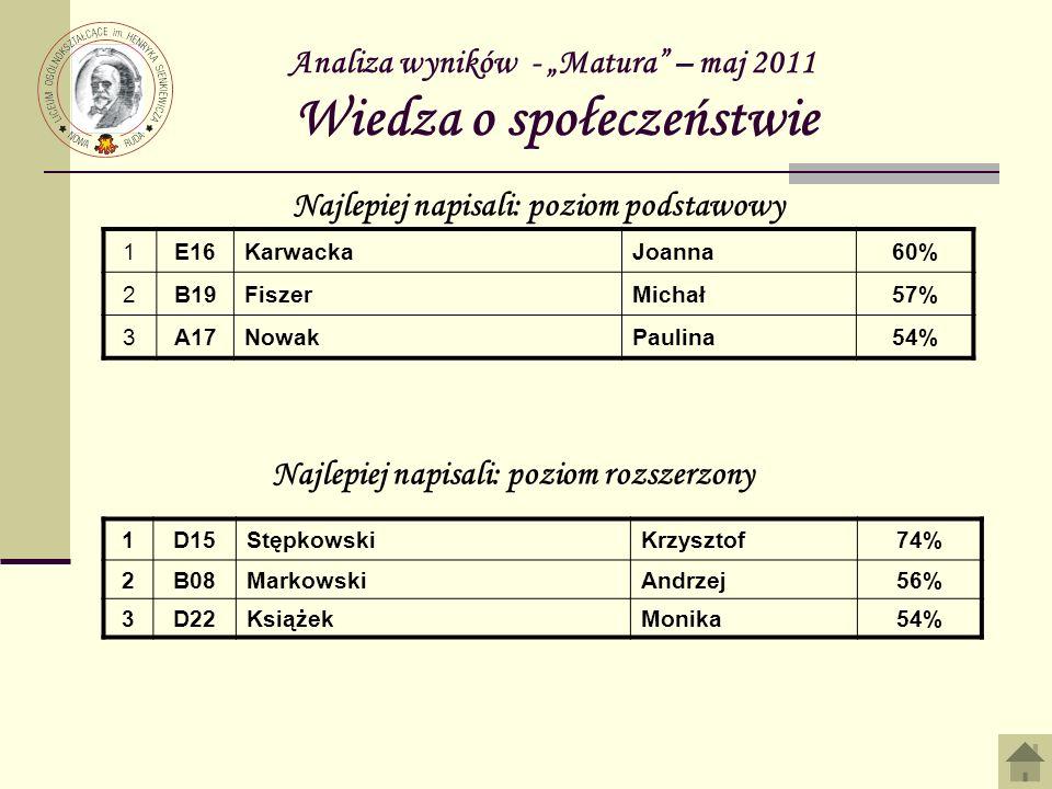 Analiza wyników - Matura – maj 2011 Wiedza o społeczeństwie 1E16KarwackaJoanna60% 2B19FiszerMichał57% 3A17NowakPaulina54% Najlepiej napisali: poziom p