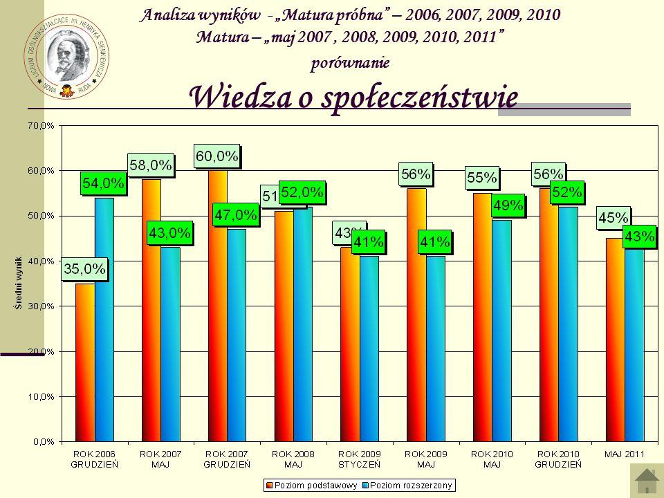 Analiza wyników - Matura próbna – 2006, 2007, 2009, 2010 Matura – maj 2007, 2008, 2009, 2010, 2011 porównanie Wiedza o społeczeństwie