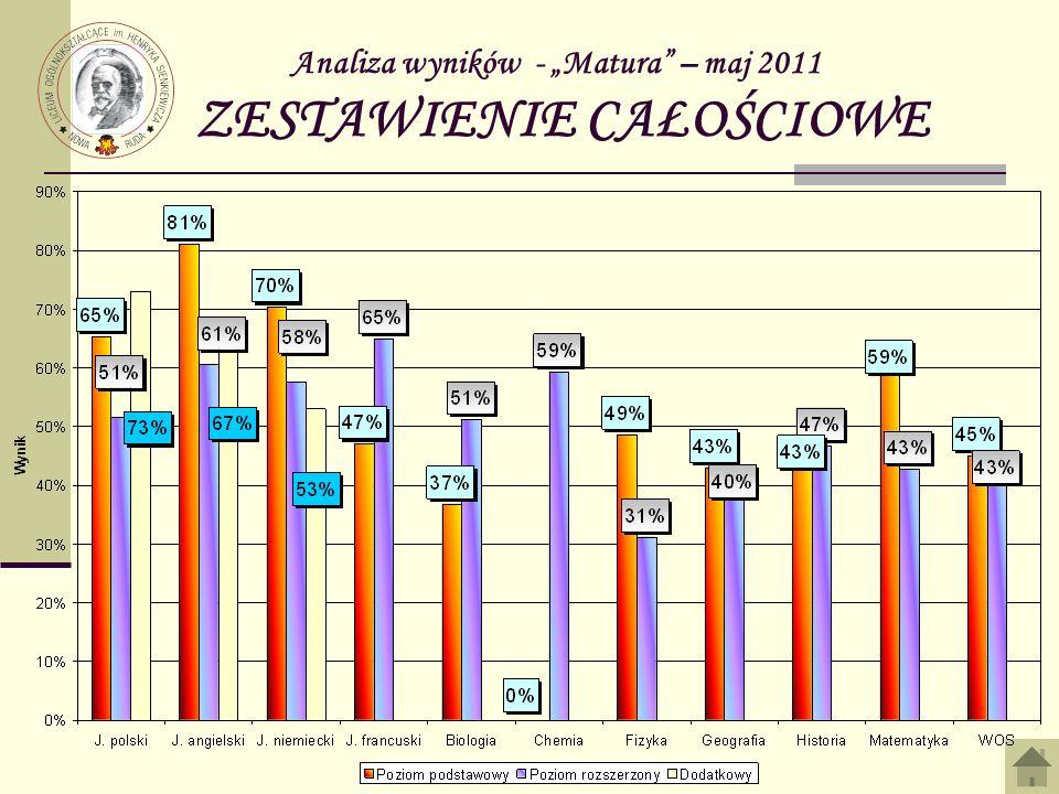 Analiza wyników - Matura – maj 2011 ZESTAWIENIE CAŁOŚCIOWE