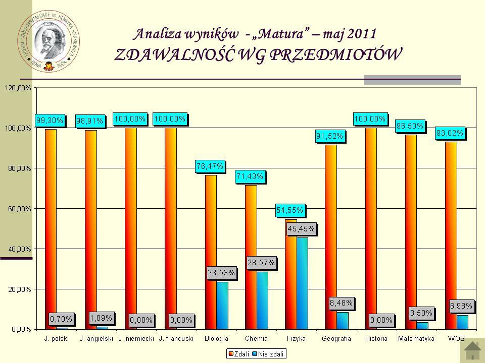 Analiza wyników - Matura – maj 2011 ZDAWALNOŚĆ WG PRZEDMIOTÓW