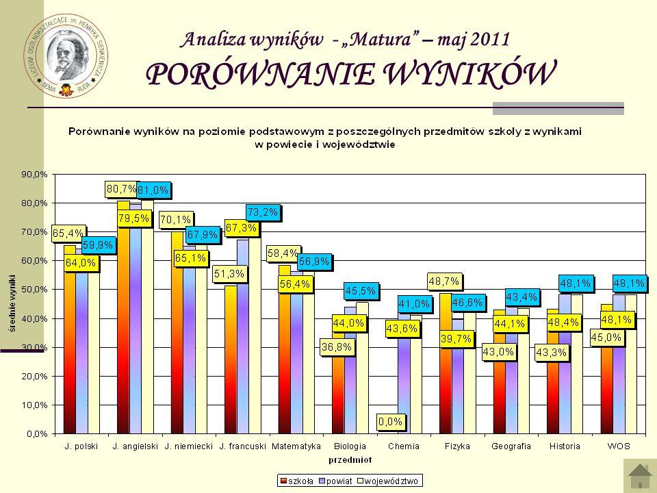 Analiza wyników - Matura – maj 2011 PORÓWNANIE WYNIKÓW