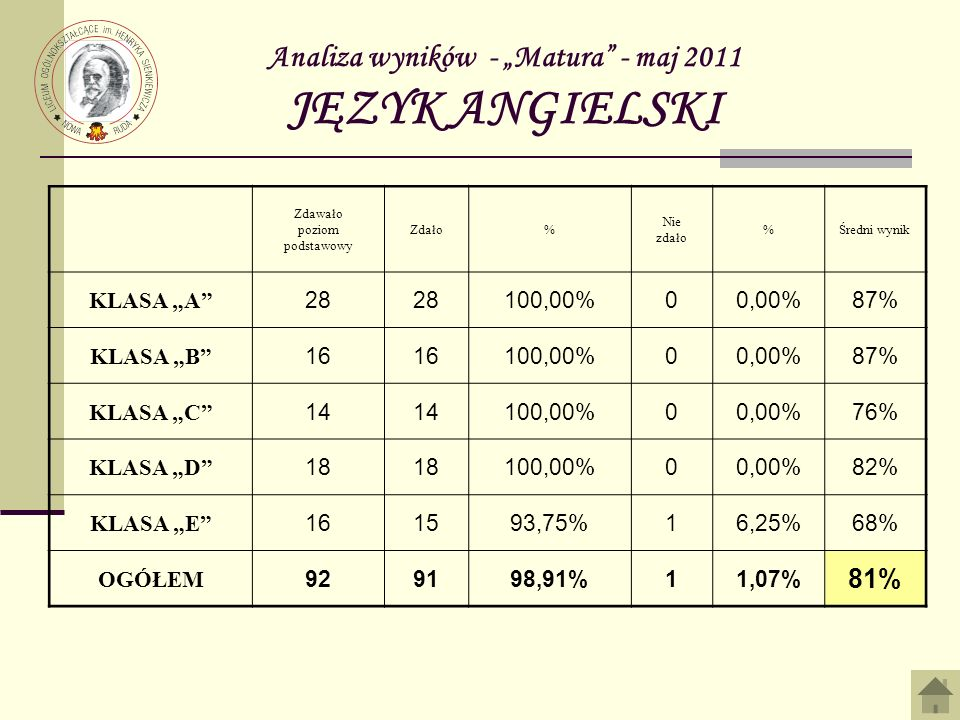 Analiza wyników - Matura - maj 2011 JĘZYK ANGIELSKI Zdawało poziom podstawowy Zdało% Nie zdało %Średni wynik KLASA A 28 100,00%00,00%87% KLASA B 16 100,00%00,00%87% KLASA C 14 100,00%00,00%76% KLASA D 18 100,00%00,00%82% KLASA E 161593,75%16,25%68% OGÓŁEM 929198,91%11,07% 81%