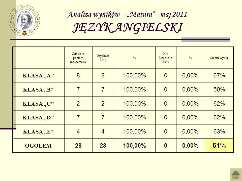 Analiza wyników - Matura - maj 2011 JĘZYK ANGIELSKI - dodatkowy Zdawało poziom podstawowy Zdało% Nie zdało %Średni wynik KLASA A 22100,00%00,00%70% KLASA B ---------------------------- KLASA C 11100,00%00,00%80% KLASA D ---------------------------- KLASA E ---------------------------- OGÓŁEM 33100,00%00,00% 73%