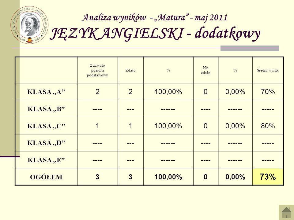 Analiza wyników - Matura – maj 2011 FIZYKA - dodatkowy Zdawało poziom podstawowy Uzyskało 30% % Nie uzyskało 30% %Średni wynik KLASA A 3266,67%133,33%31% KLASA B 33100,00%00,00%39% KLASA C 33100,00%00,00%77% KLASA D ----- ------------------------ KLASA E --------------------- OGÓŁEM 9888,89%111,11%49%