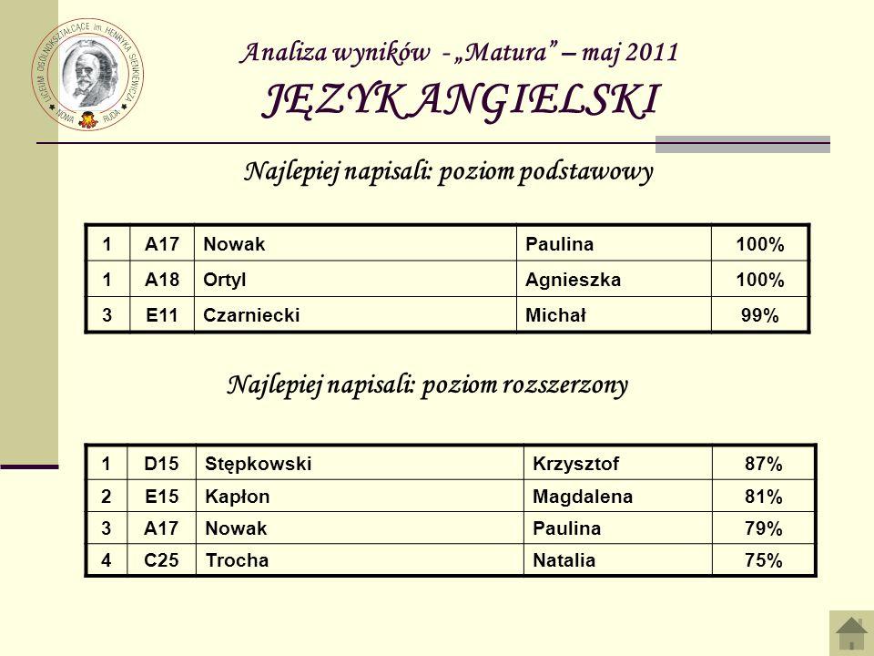 Analiza wyników - Matura – maj 2011 JĘZYK ANGIELSKI 1A17NowakPaulina100% 1A18OrtylAgnieszka100% 3E11CzarnieckiMichał99% Najlepiej napisali: poziom pod