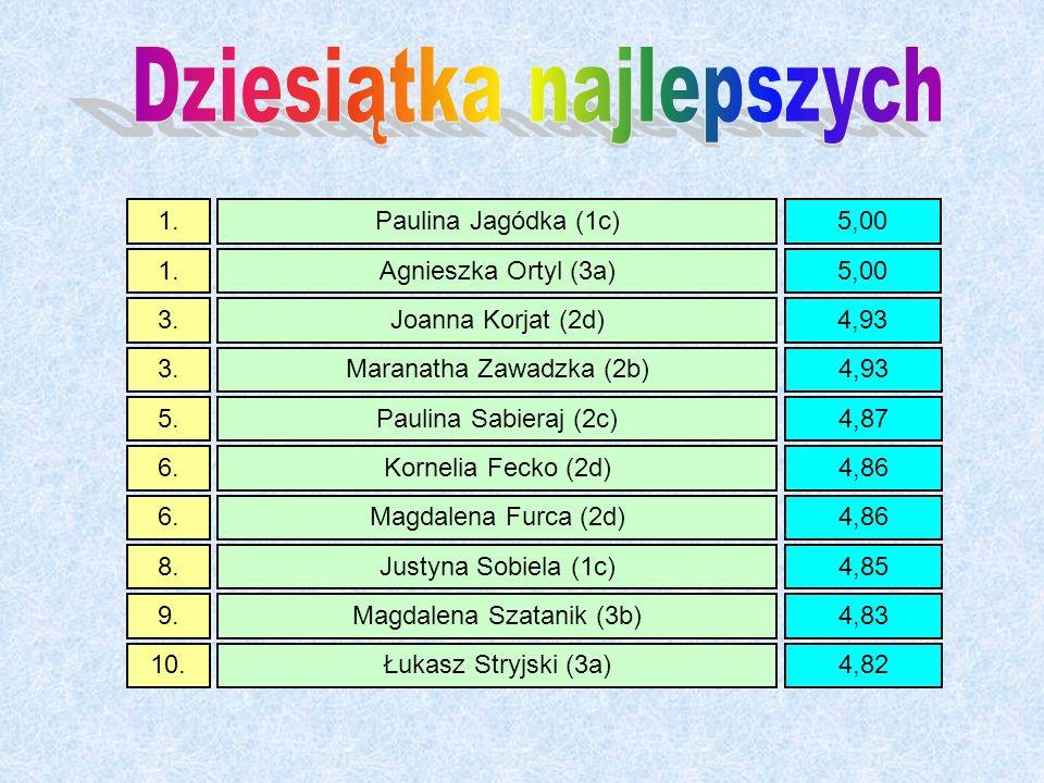 1.Paulina Jagódka (1c)5,00 1.Agnieszka Ortyl (3a)5,00 3.Joanna Korjat (2d)4,93 3.Maranatha Zawadzka (2b)4,93 5.Paulina Sabieraj (2c)4,87 6.Kornelia Fecko (2d)4,86 6.Magdalena Furca (2d)4,86 8.Justyna Sobiela (1c)4,85 9.Magdalena Szatanik (3b)4,83 10.Łukasz Stryjski (3a)4,82