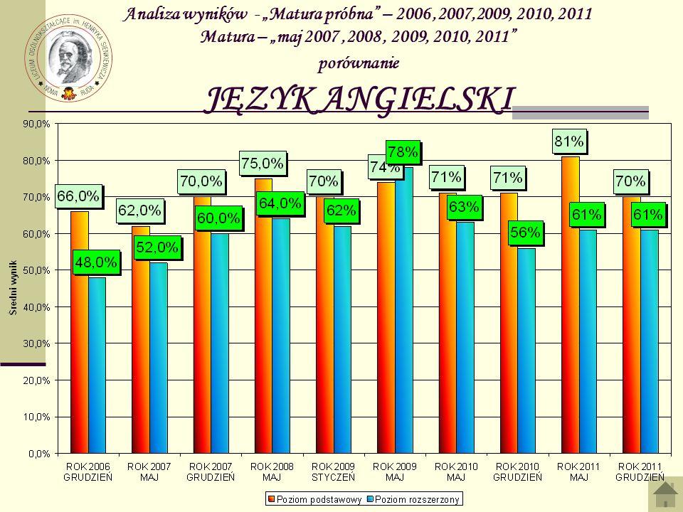 Analiza wyników - Matura próbna – 2006,2007,2009, 2010, 2011 Matura – maj 2007,2008, 2009, 2010, 2011 porównanie JĘZYK ANGIELSKI