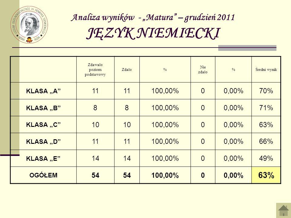 Analiza wyników - Matura – grudzień 2011 JĘZYK NIEMIECKI Zdawało poziom podstawowy Zdało% Nie zdało %Średni wynik KLASA A 11 100,00%00,00%70% KLASA B 88100,00%00,00%71% KLASA C 10 100,00%00,00%63% KLASA D 11 100,00%00,00%66% KLASA E 14 100,00%00,00%49% OGÓŁEM 54 100,00%00,00% 63%
