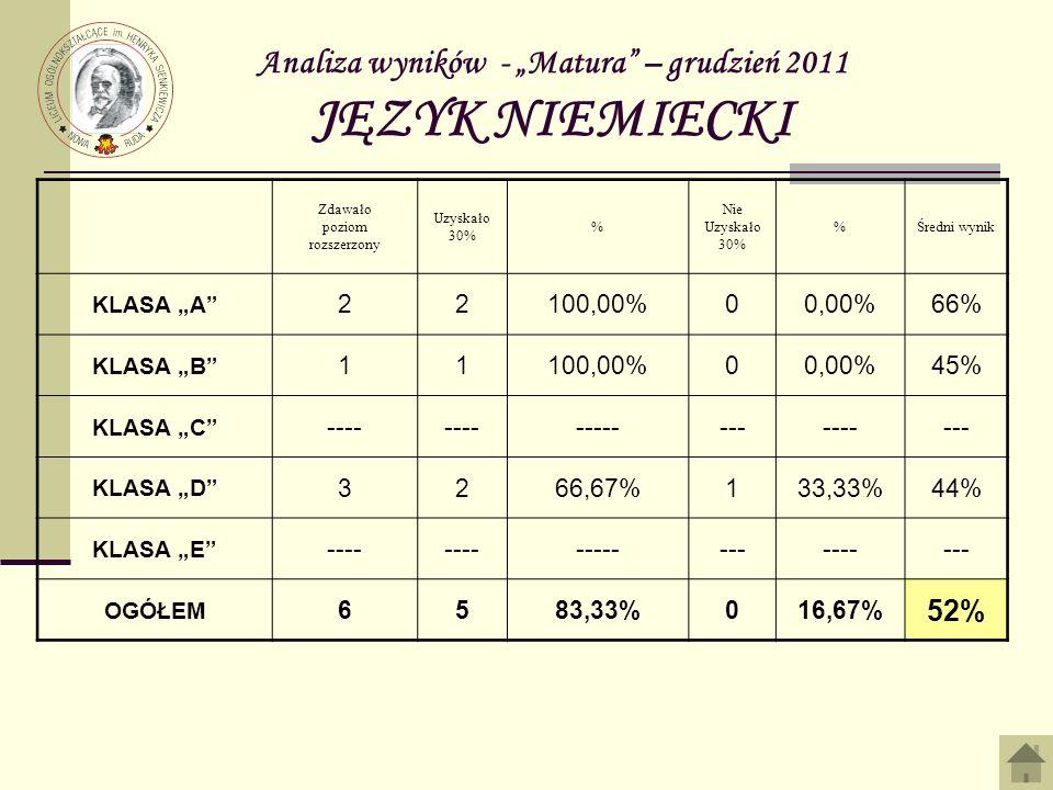 Analiza wyników - Matura – grudzień 2011 JĘZYK NIEMIECKI Zdawało poziom rozszerzony Uzyskało 30% % Nie Uzyskało 30% %Średni wynik KLASA A 22100,00%00,00%66% KLASA B 11100,00%00,00%45% KLASA C ---- --------------- KLASA D 3266,67%133,33%44% KLASA E ---- --------------- OGÓŁEM 6583,33%016,67% 52%