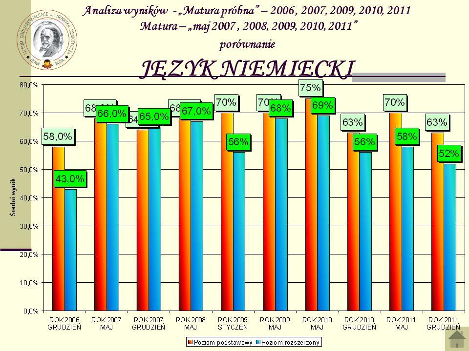 Analiza wyników - Matura próbna – 2006, 2007, 2009, 2010, 2011 Matura – maj 2007, 2008, 2009, 2010, 2011 porównanie JĘZYK NIEMIECKI