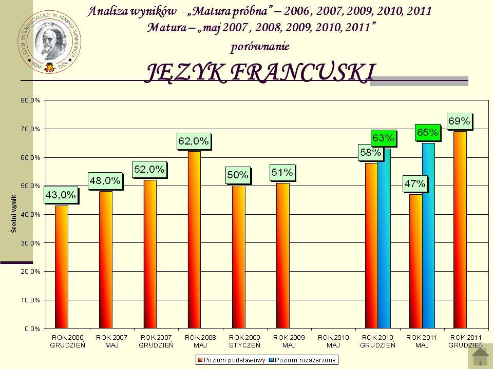 Analiza wyników - Matura próbna – 2006, 2007, 2009, 2010, 2011 Matura – maj 2007, 2008, 2009, 2010, 2011 porównanie JĘZYK FRANCUSKI