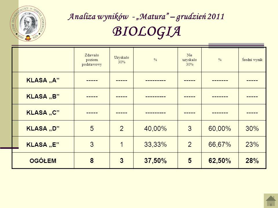 Analiza wyników - Matura – grudzień 2011 BIOLOGIA Zdawało poziom podstawowy Uzyskało 30% % Nie uzyskało 30% %Średni wynik KLASA A ----- -------------------------- KLASA B ----- -------------------------- KLASA C ----- -------------------------- KLASA D 5240,00%360,00%30% KLASA E 3133,33%266,67%23% OGÓŁEM 8337,50%562,50%28%