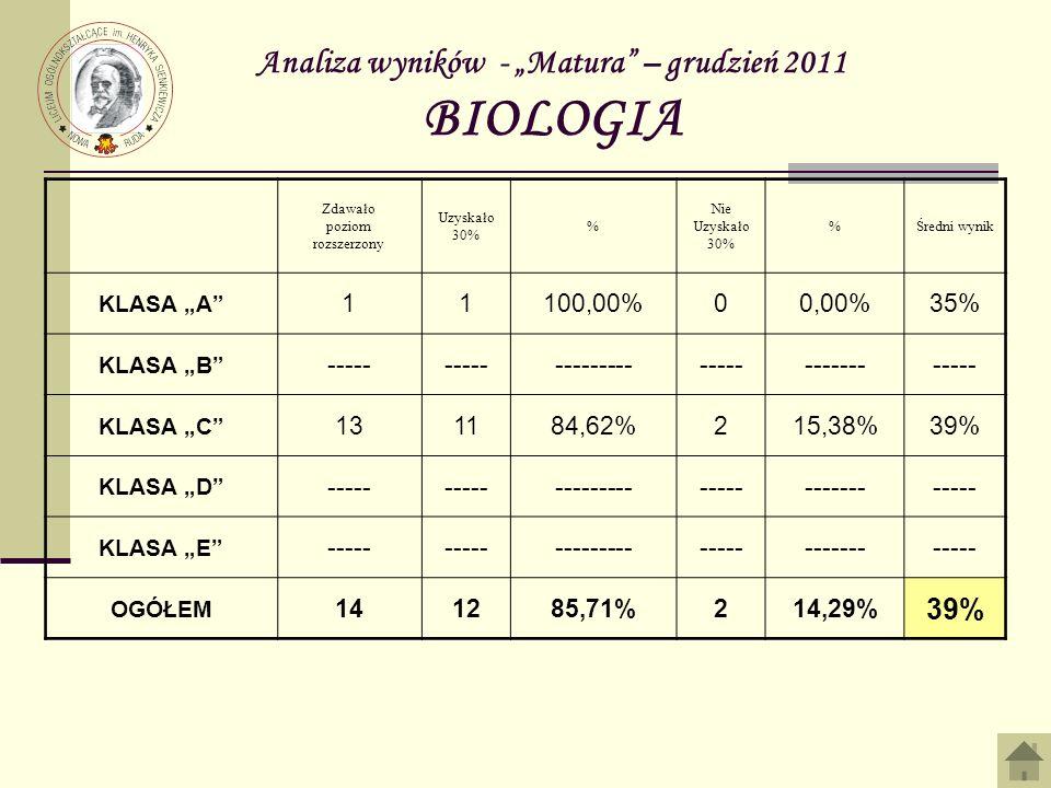 Analiza wyników - Matura – grudzień 2011 BIOLOGIA Zdawało poziom rozszerzony Uzyskało 30% % Nie Uzyskało 30% %Średni wynik KLASA A 11100,00%00,00%35% KLASA B ----- -------------------------- KLASA C 131184,62%215,38%39% KLASA D ----- -------------------------- KLASA E ----- -------------------------- OGÓŁEM 141285,71%214,29% 39%
