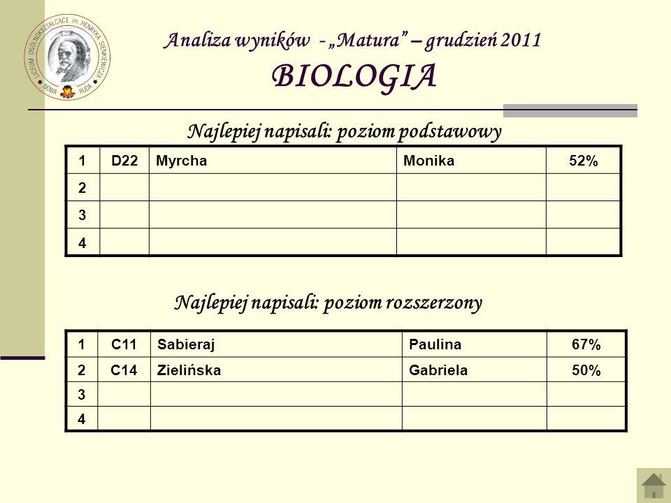 Analiza wyników - Matura – grudzień 2011 BIOLOGIA 1D22MyrchaMonika52% 2 3 4 Najlepiej napisali: poziom podstawowy Najlepiej napisali: poziom rozszerzony 1C11SabierajPaulina67% 2C14ZielińskaGabriela50% 3 4