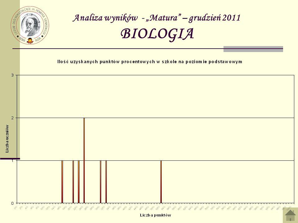 Analiza wyników - Matura – grudzień 2011 BIOLOGIA