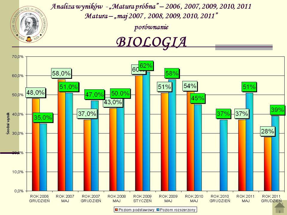 Analiza wyników - Matura próbna – 2006, 2007, 2009, 2010, 2011 Matura – maj 2007, 2008, 2009, 2010, 2011 porównanie BIOLOGIA