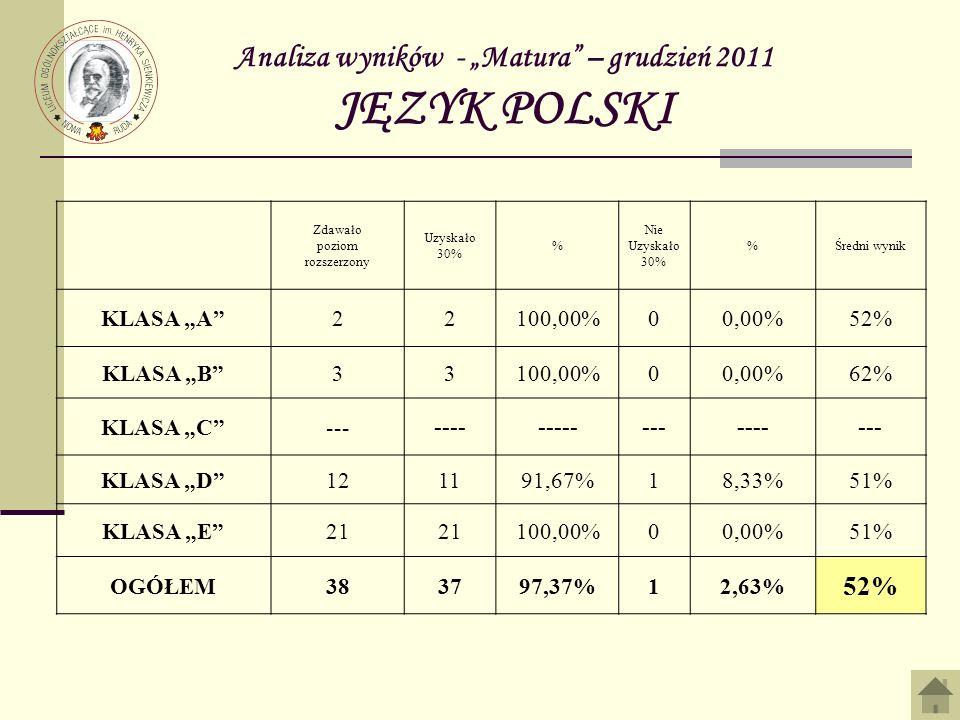 Analiza wyników - Matura – grudzień 2011 JĘZYK POLSKI Zdawało poziom rozszerzony Uzyskało 30% % Nie Uzyskało 30% %Średni wynik KLASA A22100,00%00,00%52% KLASA B33100,00%00,00%62% KLASA C--- ------------------- KLASA D121191,67%18,33%51% KLASA E21 100,00%00,00%51% OGÓŁEM383797,37%12,63% 52%