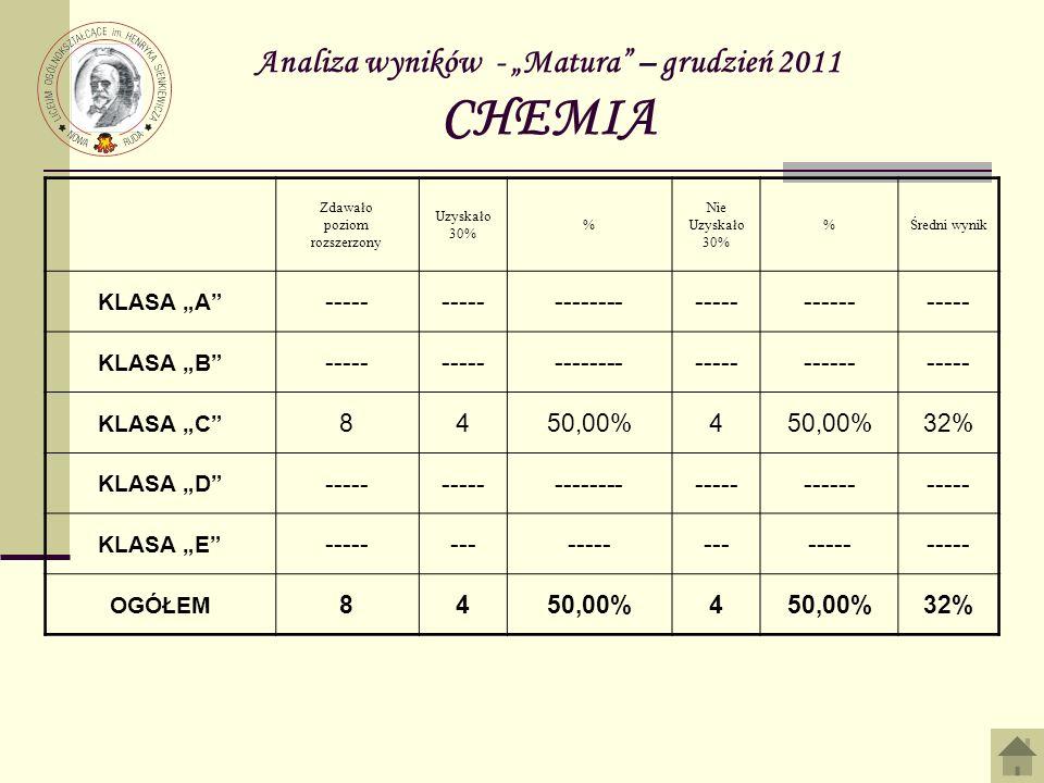 Analiza wyników - Matura – grudzień 2011 CHEMIA Zdawało poziom rozszerzony Uzyskało 30% % Nie Uzyskało 30% %Średni wynik KLASA A ----- ------------------------ KLASA B ----- ------------------------ KLASA C 8450,00%4 32% KLASA D ----- ------------------------ KLASA E --------------------- OGÓŁEM 8450,00%4 32%