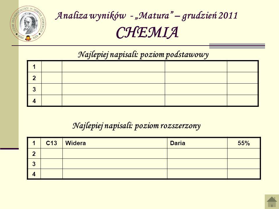 Analiza wyników - Matura – grudzień 2011 CHEMIA 1 2 3 4 Najlepiej napisali: poziom podstawowy Najlepiej napisali: poziom rozszerzony 1C13WideraDaria55% 2 3 4