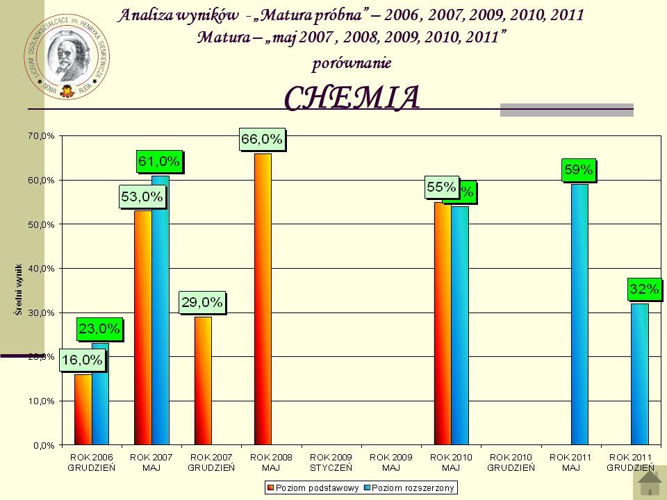 Analiza wyników - Matura próbna – 2006, 2007, 2009, 2010, 2011 Matura – maj 2007, 2008, 2009, 2010, 2011 porównanie CHEMIA
