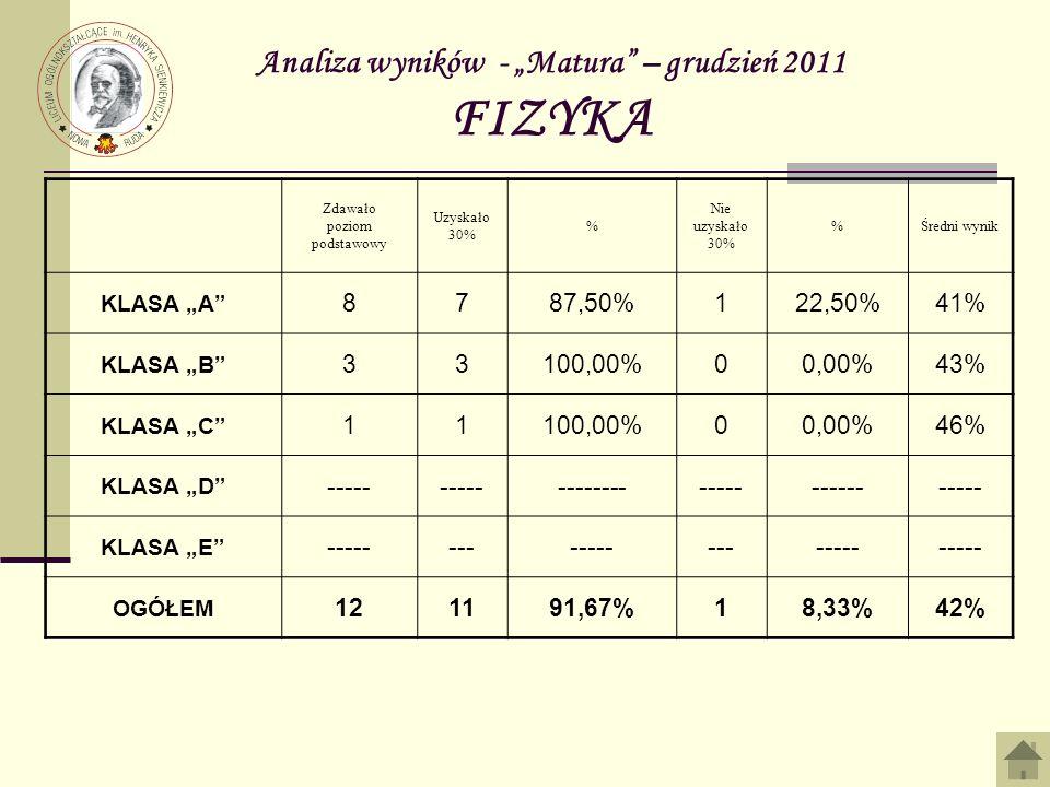 Analiza wyników - Matura – grudzień 2011 FIZYKA Zdawało poziom podstawowy Uzyskało 30% % Nie uzyskało 30% %Średni wynik KLASA A 8787,50%122,50%41% KLASA B 33100,00%00,00%43% KLASA C 11100,00%00,00%46% KLASA D ----- ------------------------ KLASA E --------------------- OGÓŁEM 121191,67%18,33%42%