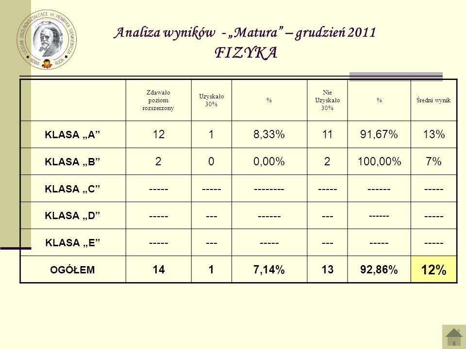 Analiza wyników - Matura – grudzień 2011 FIZYKA Zdawało poziom rozszerzony Uzyskało 30% % Nie Uzyskało 30% %Średni wynik KLASA A 1218,33%1191,67%13% KLASA B 200,00%2100,00%7% KLASA C ----- ------------------------ KLASA D ----------------- ------ ----- KLASA E --------------------- OGÓŁEM 1417,14%1392,86% 12%