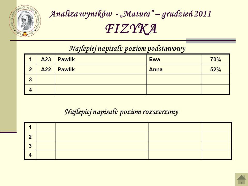 Analiza wyników - Matura – grudzień 2011 FIZYKA 1A23PawlikEwa70% 2A22PawlikAnna52% 3 4 Najlepiej napisali: poziom podstawowy Najlepiej napisali: poziom rozszerzony 1 2 3 4