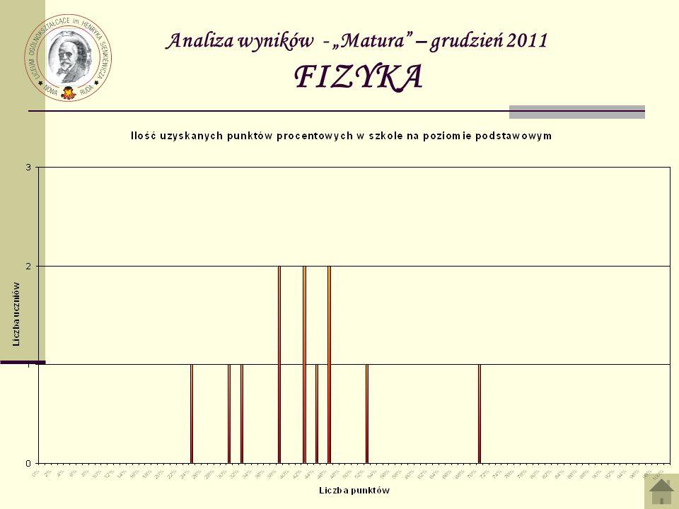 Analiza wyników - Matura – grudzień 2011 FIZYKA